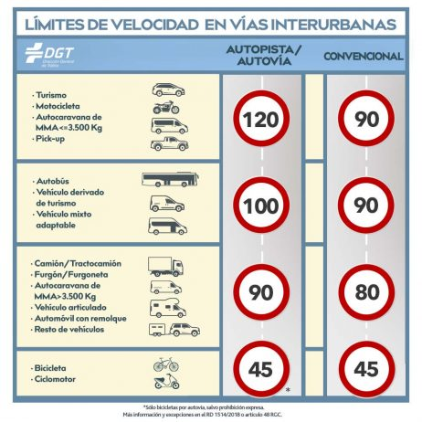 Speed Limits Spain