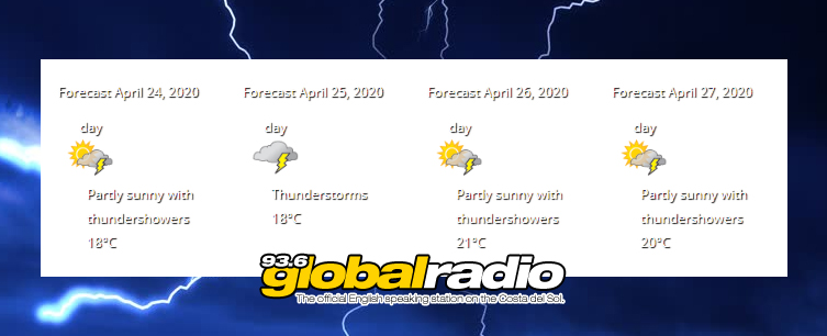 Weather 24042020